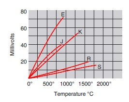 Better Temperature Measurements 2