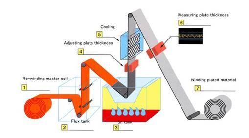 PDH Course - Corrosion Control 1