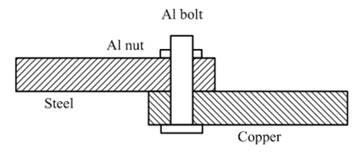 PDH Course - Corrosion Control 2