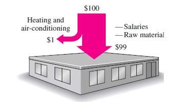 Heating and Cooling of the Buildings 3