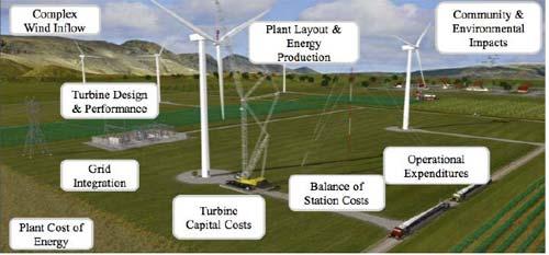 Hybrid Power Plant Design