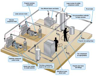 Improving Compressed Air System Performance
