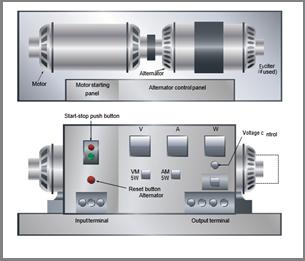 AC Motors, Alternators and Hydraulic Transmission