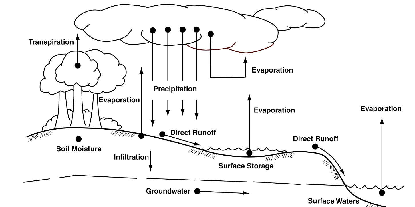 Computing Stormwater Runoff Rates and Volumes