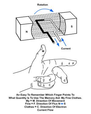 Construction Electrician - Advanced