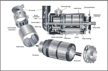 DC Generators, Armature, Commuters and DC Motors
