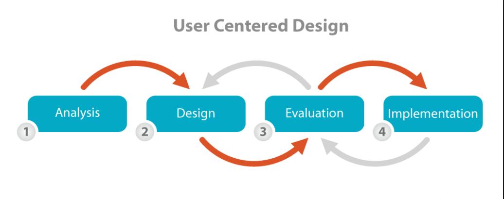 Centered Design