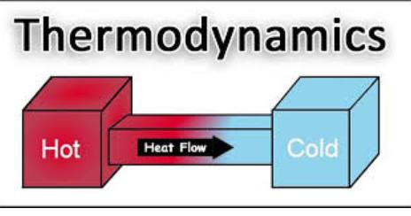 Everyday Thermodynamics