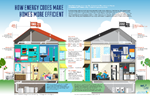 HVAC & Home Energy Efficiency 2