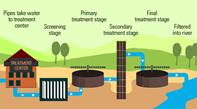 Wastewater Disposal Treatment & Fossil Fuel 1